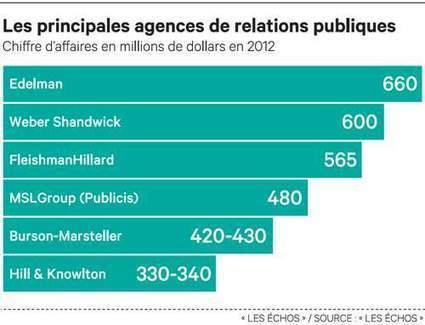 Comment les agences de relations publiques font face à la crise - Les Échos | Press relations | Scoop.it