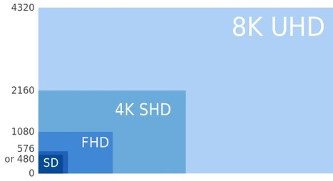 4K and IPTV more relevant in short term than smart TV | Media | Scoop.it