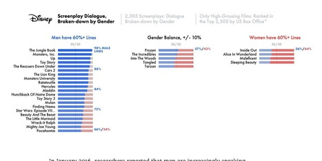 The Largest Analysis of Film Dialogue by Gender, Ever | Archivance - Miscellanées | Scoop.it