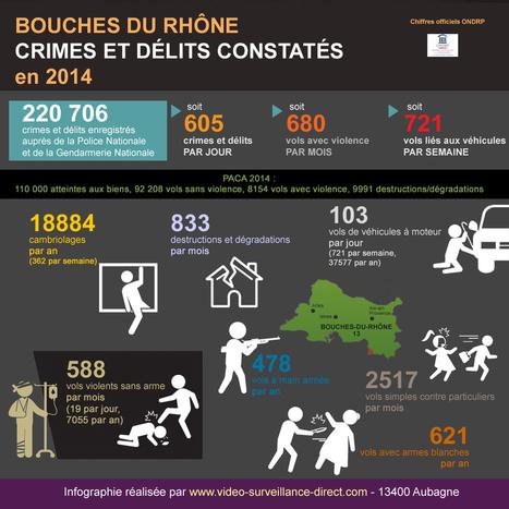 Sécurité et délinquance en région PACA. | 30fevrier | Scoop.it