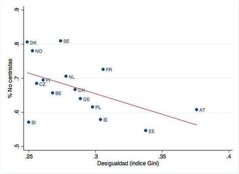 Desigualdad, información, y demanda de redistribución | Memorias de Orfeo | Scoop.it