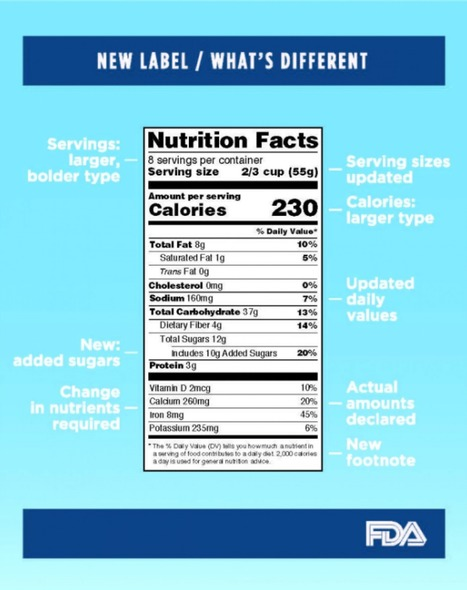 Why the sugar industry hates the FDA's new Nutrition Facts label | Nutrition Today | Scoop.it