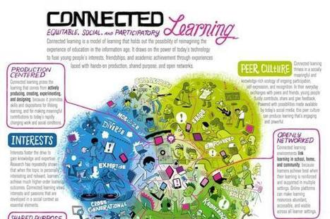 What is Connected Learning | Connected Learning | Global Perspective Education | Scoop.it