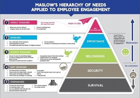 The Hierarchy of Needs for an Engaged Social Media Audience | social musings | Scoop.it