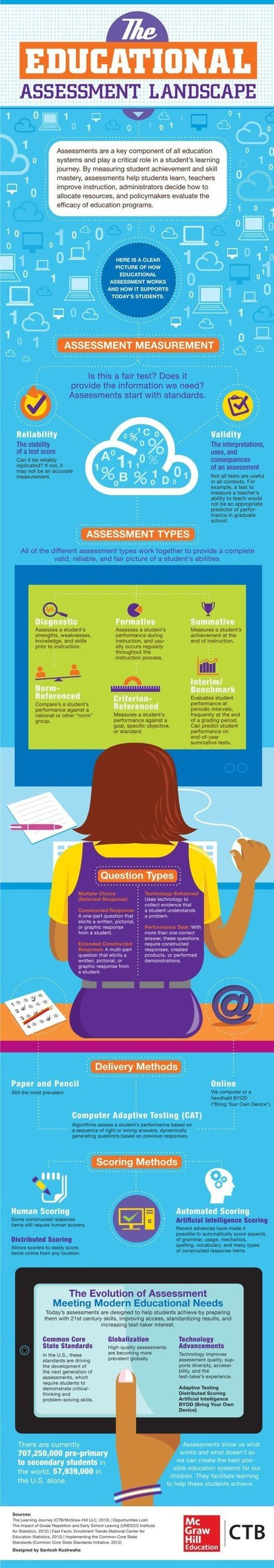 The Educational Assessment Landscape Infographic - e-Learning Infographics | ventures of e-learning instruction | Scoop.it