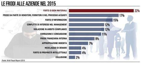 Boom di furti nelle aziende italiane da parte dei dipendenti | Risk Management | Scoop.it