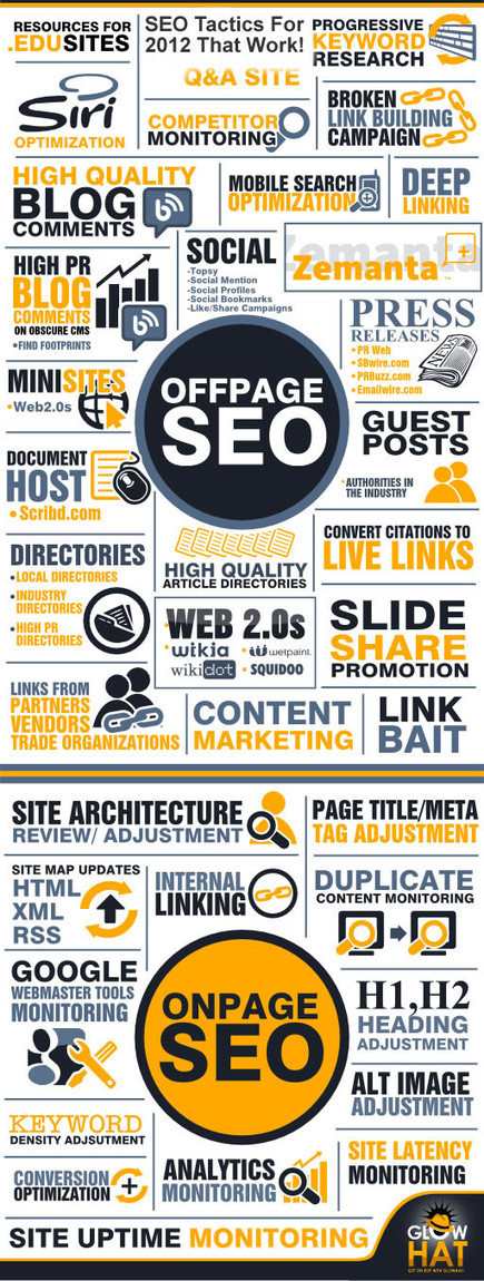 Onpage and Offpage SEO Tips {Infographic} | Huxo Digital Media | Scoop.it