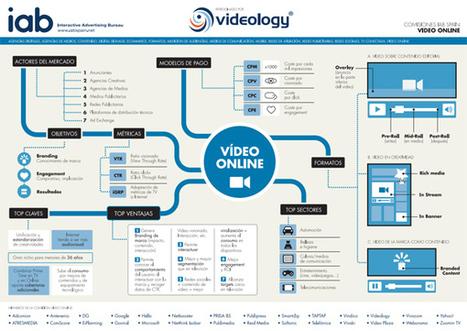 IAB Spain lanza una nueva infografía sobre el Vídeo Online Publicitario | Video is Number One Marketing Tool | Scoop.it