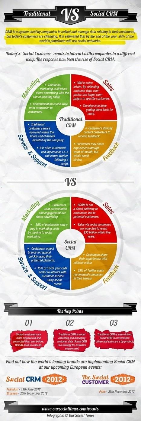 Infographie N° 1 : CRM versus Social CRM | MeilleurContact Télétravail et Relation Client | RelationClients | Scoop.it