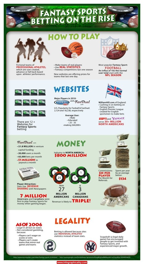 fantasy sports betting Infographic.jpg (1152x2108 pixels) | gambling | Scoop.it