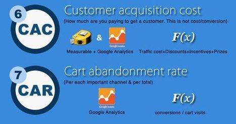 KPIs for Ecommerce | Content Creation, Curation, Management | Scoop.it