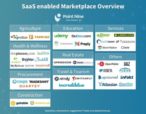 "An overview of the Growing ""SaaS Enabled Marketplace"" Ecosystem – Medium 