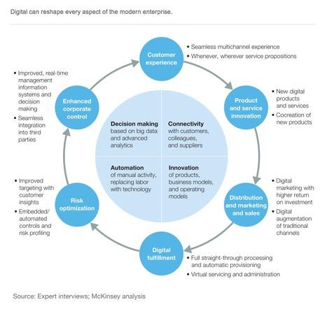 Finding Your Digital Sweet Spot | Digital Marketing Advisory | Scoop.it