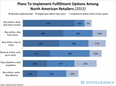 2015 #eCommerce Survey shows 78% retailers plan for unified platform by 2020 | Digital Transformation of Businesses | Scoop.it