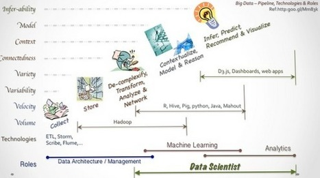 Best solution to a problem: data science versus statistical paradigm | What is Data Science | Scoop.it