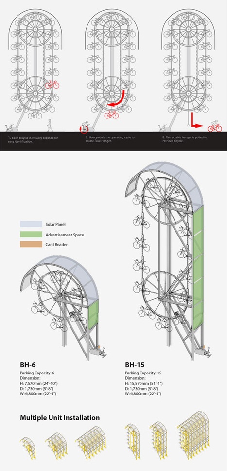 Le concept de parking à vélos vertical Bike Hanger... | SPORT | SMART-CITY & UBERISATION ... | Scoop.it