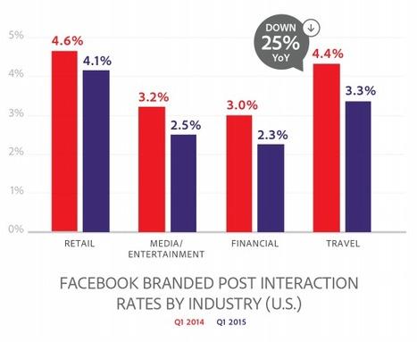 Facebook : taux d'interaction par industrie, type, impressions | Pascal Faucompré, Mon-Habitat-Web.com | Scoop.it