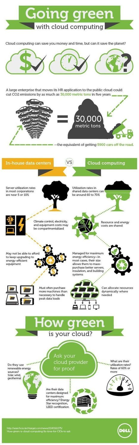 Going Green with Cloud Computing | Managing the Cloud | Scoop.it