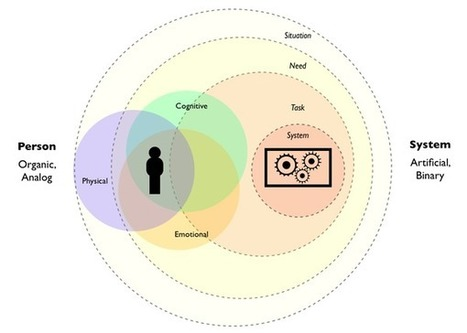 Simple Models for User Context | Reciprocal causation pedagogy | Scoop.it
