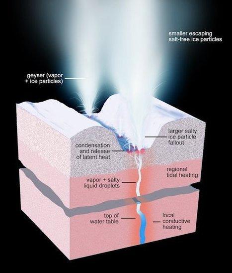 NASA: 101 Counted Geysers on Icy Saturn Moon Enceladus | Amazing Science | Scoop.it