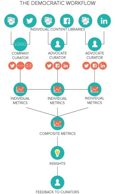 3 Ways to Structure Your Content Distribution Workflow   El Content Manager   Scoop.it