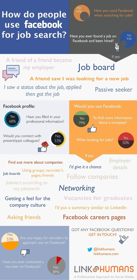 [INFOGRAPHIC] How People Use Facebook in Their Job Search | L'espace candidat | Scoop.it