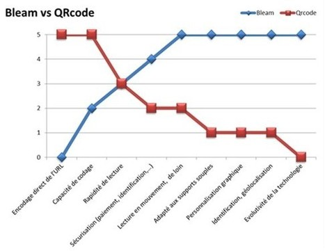 Pourquoi le bleam remplacera t-il le QR code ? | Smartphone usage STATS | Scoop.it