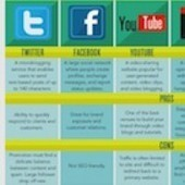 Small Business Social Media Cheat Sheet | Marketing | Scoop.it