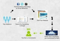 Trabajos online y como hacer dinero por internet | Money Online! ... Dinero Online! | Scoop.it