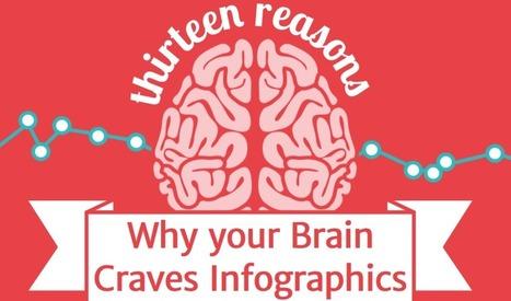 Voici pourquoi nous sommes irrésistiblement attirés par les infographies | graphikatelier source infos | Scoop.it