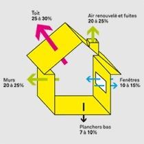 La rénovation thermique des logements (+ vidéos) | Immobilier | Scoop.it