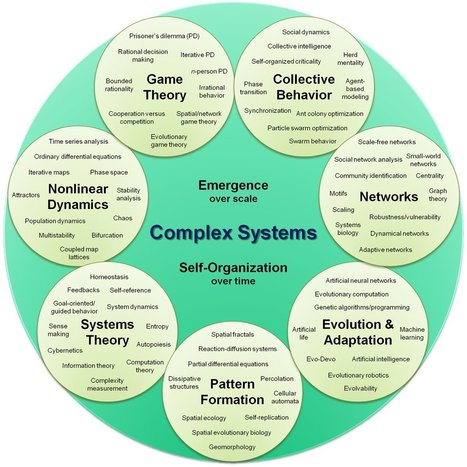 Complex systems organizational map | Memetor | Scoop.it
