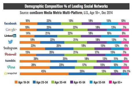 Snapchat : comment parler à 200 millions de jeunes? | Going social | Scoop.it