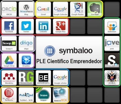 PLE | Educación 4.0 | Tecnología móvil | Scoop.it