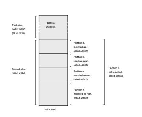 Manual de FreeBSD   Administración de Sistemas   Scoop.it