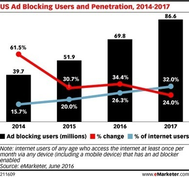 Ad blocking continues to grow, but many publishers & advertisers still don't get it | E : Business, Marketing, Data, Analytics | Scoop.it