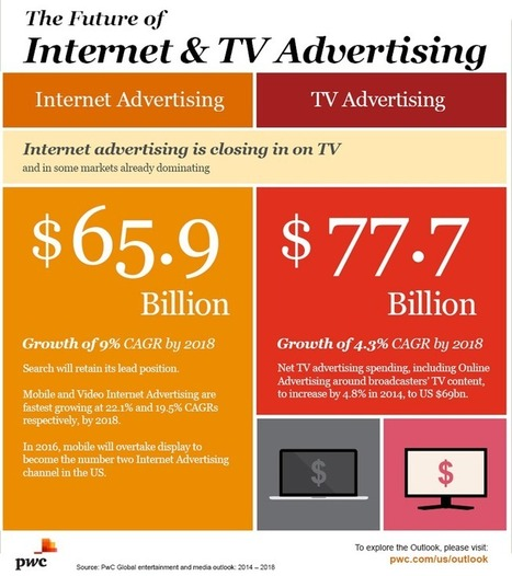 Digital Video And OTT Poised For Dramatic Growth | eKiss News | Scoop.it