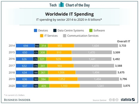 Companies are in a tech spending slump | Entrepreneurship, Innovation | Scoop.it