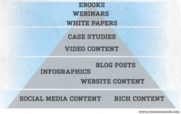 What is Content Marketing and How to Include it in your Marketing Mix | Design+ Content | Scoop.it