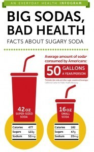 Big Sodas = Bad Health | Health promotion. Social marketing | Scoop.it
