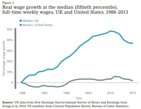 Chart of the day: US vs UK median real wage growth since 1988 | ESRC press coverage | Scoop.it