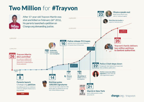 A closer look at Change.org, the site that helped spread the word about Trayvon Martin  | Toronto Star | state versus zimmerman | Scoop.it