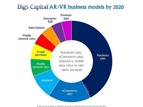 The reality of AR/VR business models | Digital Transformation of Businesses | Scoop.it