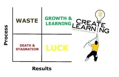 Create-Learning » Results vs. Process. Achieving Goals While Improving the Work | Agile Learning | Scoop.it