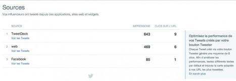 Twitter Analytics pour booster votre profil Twitter | Tout sur Twitter | Scoop.it