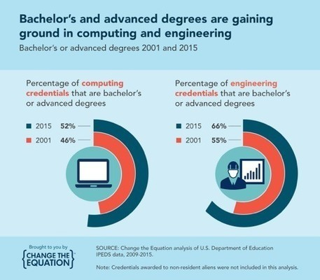 New Data: Good News for Computer Science and Engineering | Change the Equation | STEM Education | Scoop.it