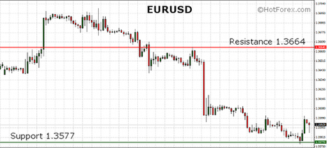 EURUSD holding below the 1.36 mark in the European session. Eurogroup meetings on focus. | HotForex Blog | hotforex news | Scoop.it