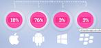 1.200 millones de personas utilizan 'apps' móviles - eltiempo.com | Mobile + Cloud | Scoop.it