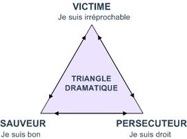 Jeux de pouvoir en entreprise et triangle dramatique de Karpman | Immobilier | Scoop.it