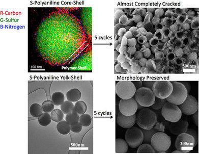 Food inspires nanotechnology lithium-sulfur battery breakthroughs - Nanowerk | Men in Nanotechnology | Scoop.it